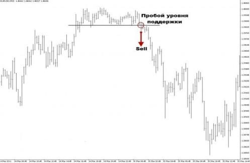 "<a href=""http://treydinvestkapital.ru/wp-content/uploads/2014/02/proboi.jpg""[стратегия пробоя ]""><img border=""0"" alt=""[форекс стратегия пробоя]""  </a>"